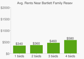 Graph of average rent prices for Bartlett Family Reseve