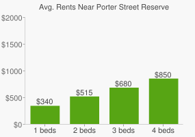 Graph of average rent prices for Porter Street Reserve