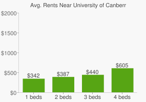 Graph of average rent prices for University of Canberra
