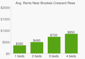 Graph of average rent prices for Brookes Crescent Reserve