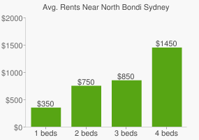 Graph of average rent prices for North Bondi Sydney