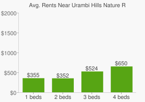 Graph of average rent prices for Urambi Hills Nature Reserve