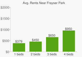 Graph of average rent prices for Frayser Park