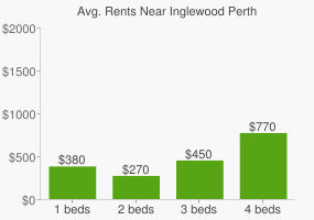 Graph of average rent prices for Inglewood Perth