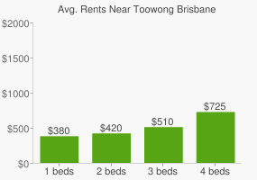 Graph of average rent prices for Toowong Brisbane