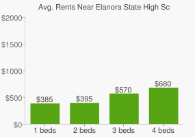 Graph of average rent prices for Elanora State High School