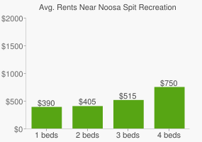 Graph of average rent prices for Noosa Spit Recreation Reserve