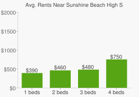 Graph of average rent prices for Sunshine Beach High School