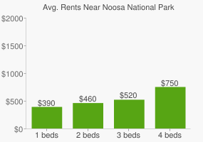 Graph of average rent prices for Noosa National Park