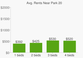 Graph of average rent prices for Park 20