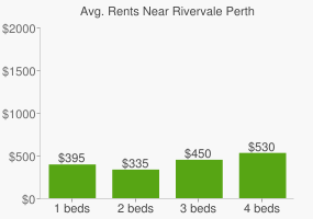 Graph of average rent prices for Rivervale Perth