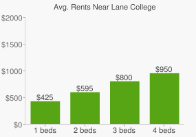 Graph of average rent prices for Lane College