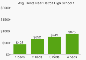 Graph of average rent prices for Detroit High School for Technology