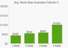 Graph of average rent prices for Australian Catholic University - Strathfield
