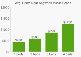 Graph of average rent prices for Kegworth Public School Playground