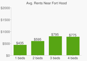 Graph of average rent prices for Fort Hood