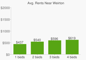 Graph of average rent prices for Weirton