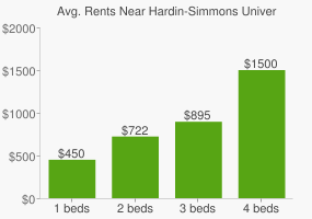 Graph of average rent prices for Hardin-Simmons University
