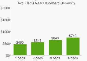 Graph of average rent prices for Heidelberg University