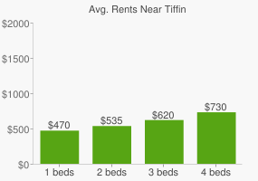 Graph of average rent prices for Tiffin