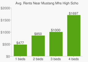 Graph of average rent prices for Mustang Mhs High School