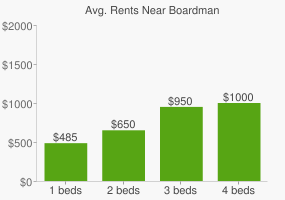 Graph of average rent prices for Boardman