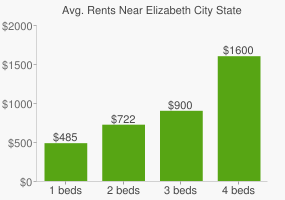 Graph of average rent prices for Elizabeth City State University