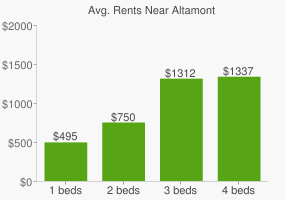 Graph of average rent prices for Altamont