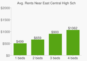 Graph of average rent prices for East Central High School