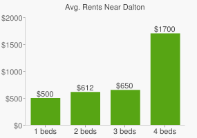 Graph of average rent prices for Dalton
