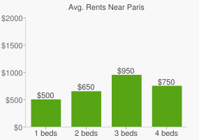 Graph of average rent prices for Paris