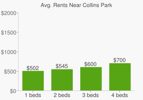 Graph of average rent prices for Collins Park