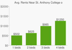 Graph of average rent prices for St. Anthony College of Nursing