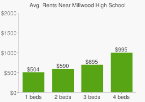 Graph of average rent prices for Millwood High School