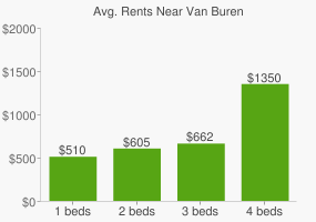 Graph of average rent prices for Van Buren