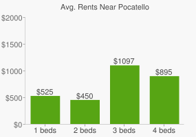 Graph of average rent prices for Pocatello