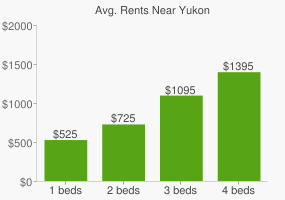 Graph of average rent prices for Yukon