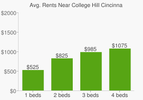Graph of average rent prices for College Hill Cincinnati