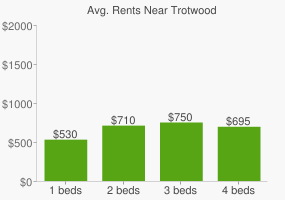 Graph of average rent prices for Trotwood