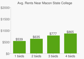 Graph of average rent prices for Macon State College