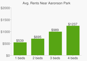Graph of average rent prices for Aaronson Park
