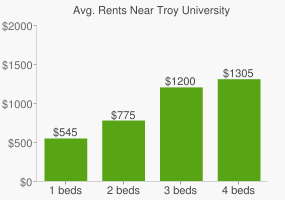 Graph of average rent prices for Troy University