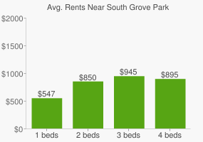 Graph of average rent prices for South Grove Park