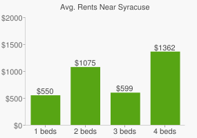 Graph of average rent prices for Syracuse
