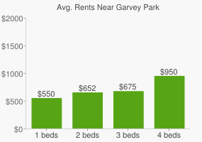 Graph of average rent prices for Garvey Park
