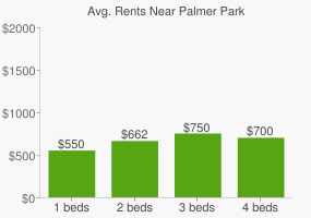 Graph of average rent prices for Palmer Park