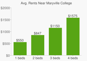 Graph of average rent prices for Maryville College