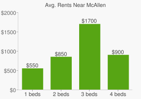 Graph of average rent prices for McAllen