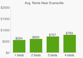 Graph of average rent prices for Evansville