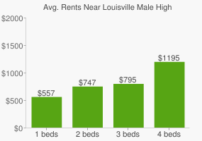 Graph of average rent prices for Louisville Male High School